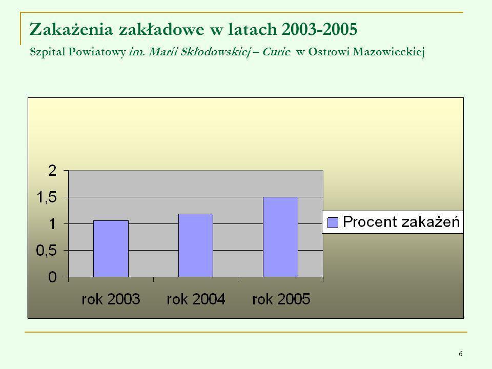 6 Zakażenia zakładowe w latach 2003-2005 Szpital Powiatowy im. Marii Skłodowskiej – Curie w Ostrowi Mazowieckiej
