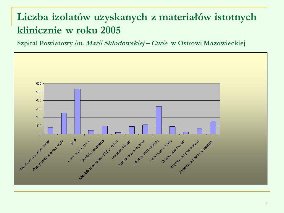 7 Liczba izolatów uzyskanych z materiałów istotnych klinicznie w roku 2005 Szpital Powiatowy im. Marii Skłodowskiej – Curie w Ostrowi Mazowieckiej