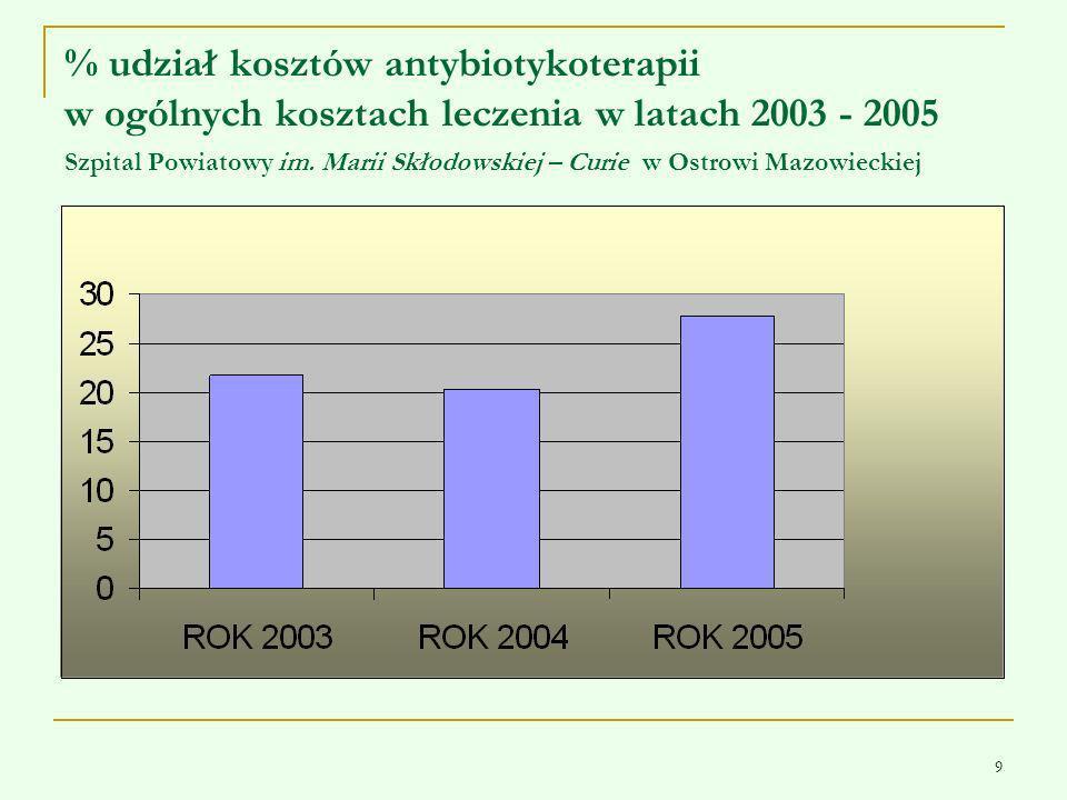 9 % udział kosztów antybiotykoterapii w ogólnych kosztach leczenia w latach 2003 - 2005 Szpital Powiatowy im. Marii Skłodowskiej – Curie w Ostrowi Maz