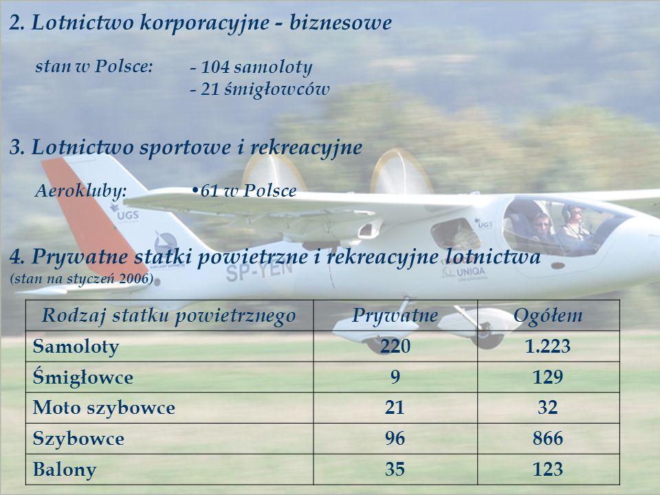 2. Lotnictwo korporacyjne - biznesowe stan w Polsce: - 104 samoloty - 21 śmigłowców 3. Lotnictwo sportowe i rekreacyjne Aerokluby: 61 w Polsce 4. Pryw