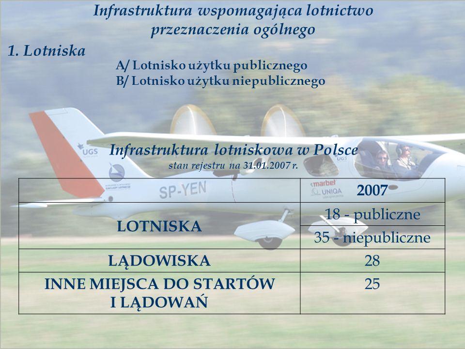 Infrastruktura wspomagająca lotnictwo przeznaczenia ogólnego 1. Lotniska A/ Lotnisko użytku publicznego B/ Lotnisko użytku niepublicznego Infrastruktu