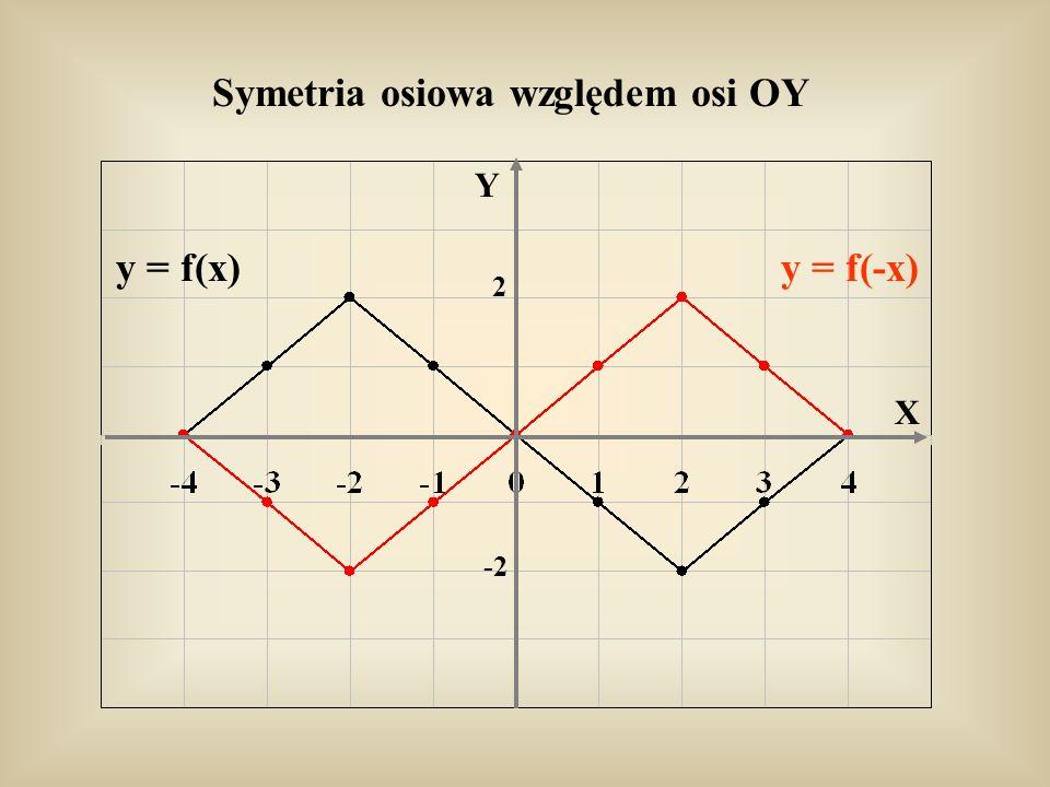 Symetria osiowa względem osi OY y = f(x)y = f(-x) Y X 2 -2