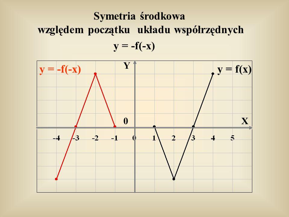 Symetria środkowa względem początku układu współrzędnych y = -f(-x) y = f(x)y = -f(-x) 0 Y X