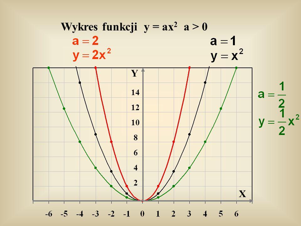 Y X Wykres funkcji y = ax 2 a > 0 2 4 6 8 10 12 14