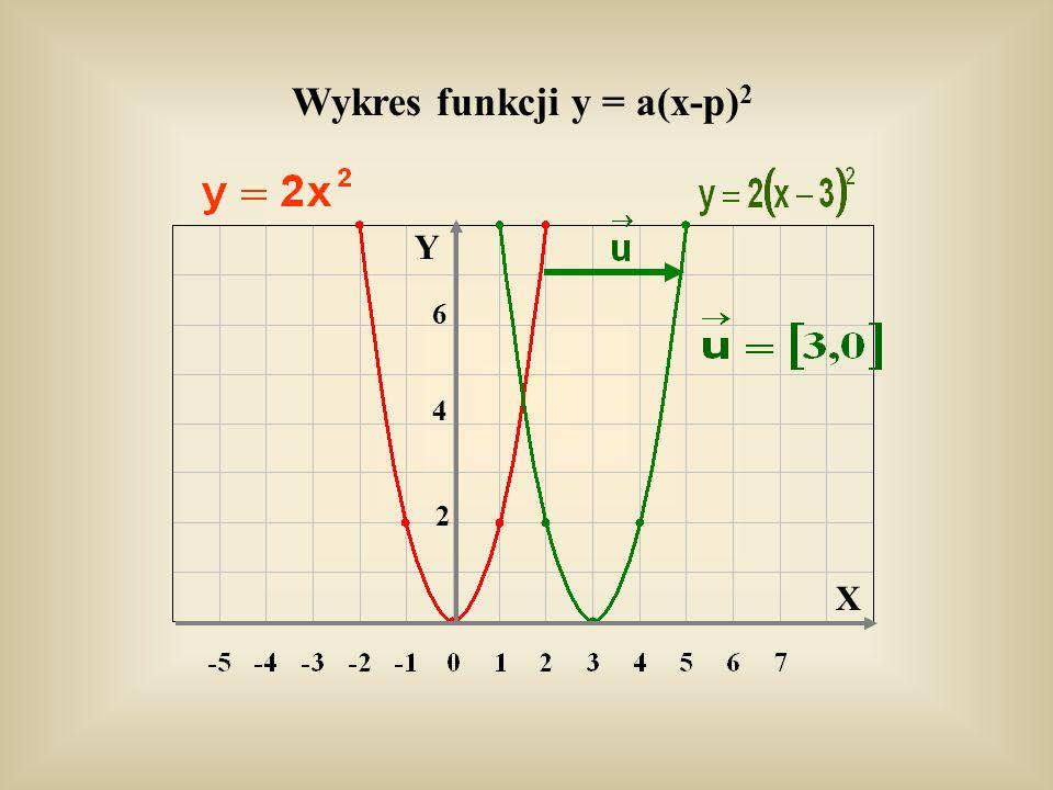 Y X Wykres funkcji y = a(x-p) 2 4 6 2