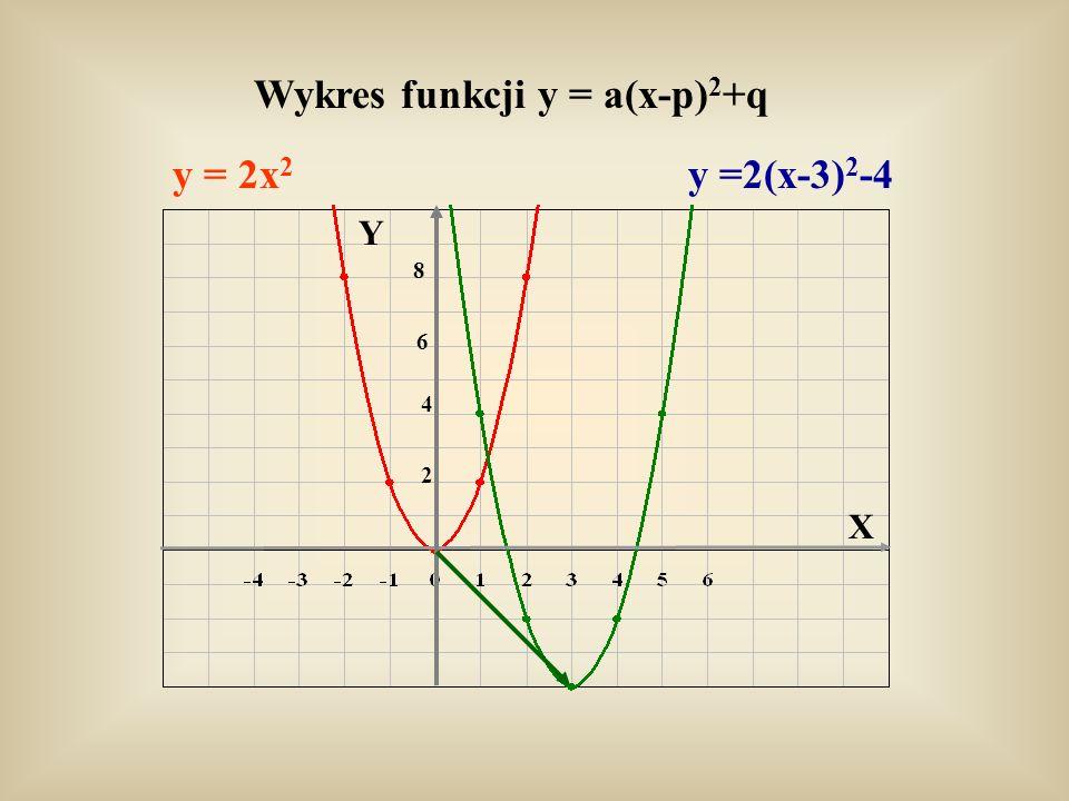 Wykres funkcji y = a(x-p) 2 +q y = 2x 2 y =2(x-3) 2 -4 Y X 8 6 4 2