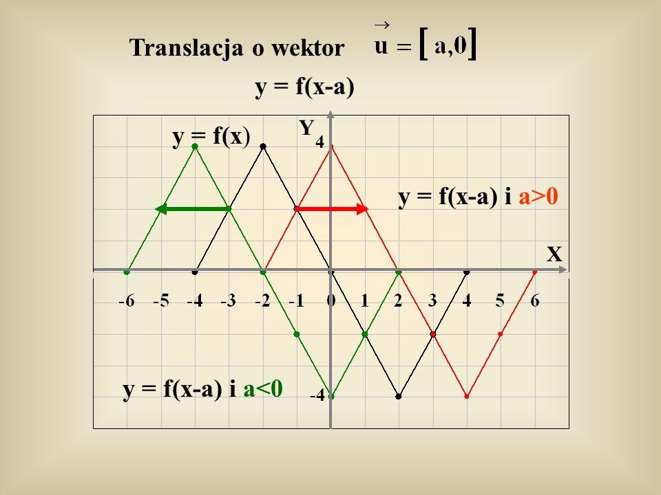 Translacja o wektor y = f(x-a) y = f(x) y = f(x-a) i a>0 y = f(x-a) i a<0 Y X -4-4 4