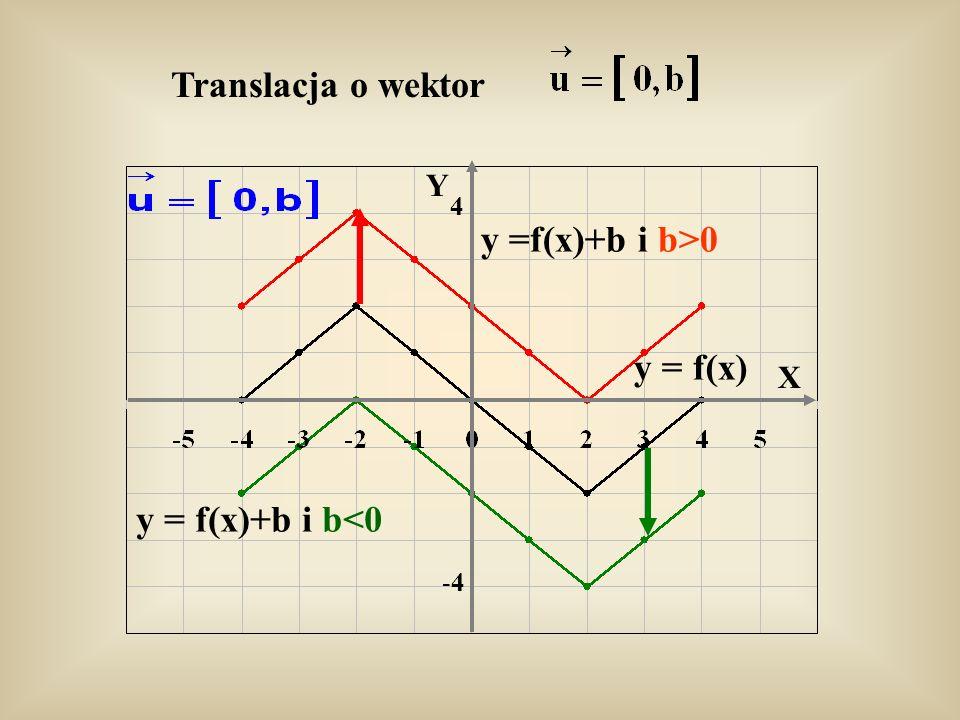 Translacja o wektor y =f(x)+b i b>0 y = f(x) y = f(x)+b i b<0 Y -4-4 4 X