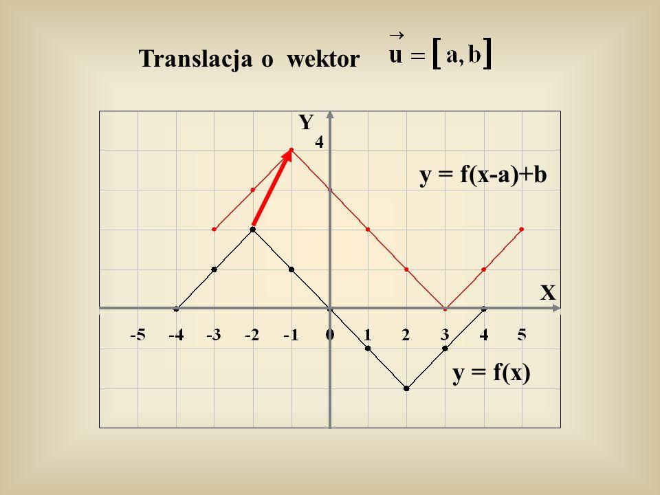 Przykłady g 1 (x) = f(x-2)+3 g 2 (x) = f(x-2)-3 g 3 (x) = f(x+2)+3 y = f(x) Y X