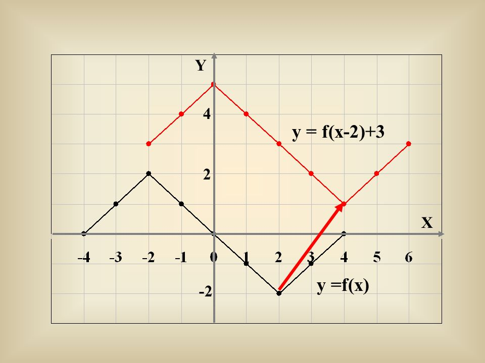 y = f(x-2)+3 y =f(x) Y X 2 4 -2