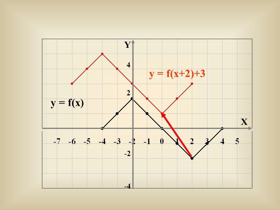 Y X 2 -2 4 -4 y = f(x) y = f(x+2)+3