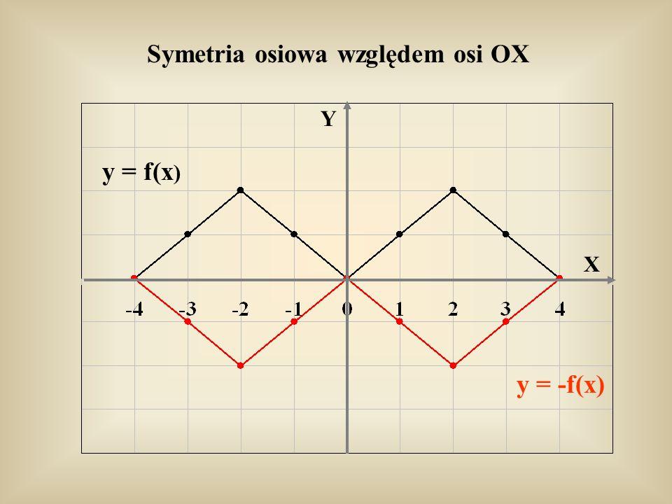 Symetria osiowa względem osi OX Y X y = f(x ) y = -f(x)