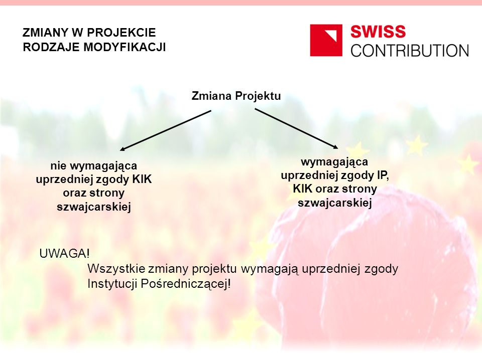 ZMIANY W PROJEKCIE WYMAGAJĄCE ZGODY Do zmian projektu wymagających uprzedniej zgody Instytucji Pośredniczącej, Krajowej Instytucji Koordynującej oraz strony szwajcarskiej należą: zwiększenie całkowitych kosztów kwalifikowalnych projektu znaczące zmiany w ramach całkowitych kosztów kwalifikowanych projektu w tym przesunięcia pomiędzy kategoriami (activities) wymienionymi w budżecie w wysokości powyżej 15 % kategorii, z której jest dokonywane przesunięcie zmiany o charakterze strategicznym lub koncepcyjnym projektu