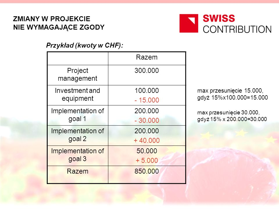 ZMIANY W PROJEKCIE NIE WYMAGAJĄCE ZGODY Przykład (kwoty w CHF): Razem Project management 300.000 Investment and equipment 100.000 - 15.000 Implementation of goal 1 200.000 - 30.000 Implementation of goal 2 200.000 + 40.000 Implementation of goal 3 50.000 + 5.000 Razem850.000 max przesunięcie 15.000, gdyż 15%x100.000=15.000 max przesunięcie 30.000, gdyż 15% x 200.000=30.000