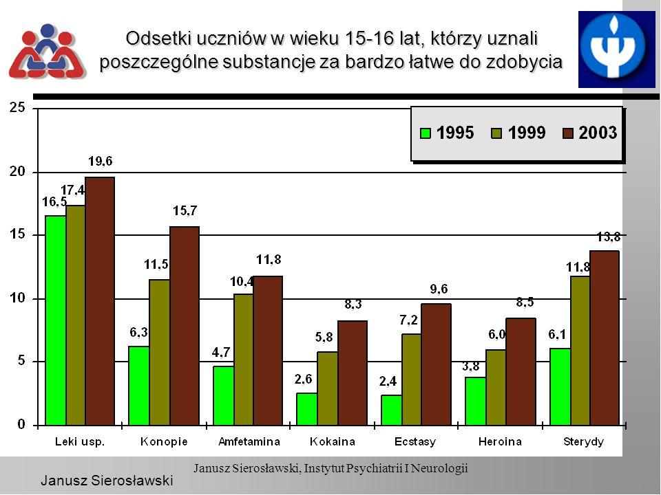 Janusz Sierosławski Janusz Sierosławski, Instytut Psychiatrii I Neurologii Odsetki uczniów w wieku 15-16 lat, którzy uznali poszczególne substancje za