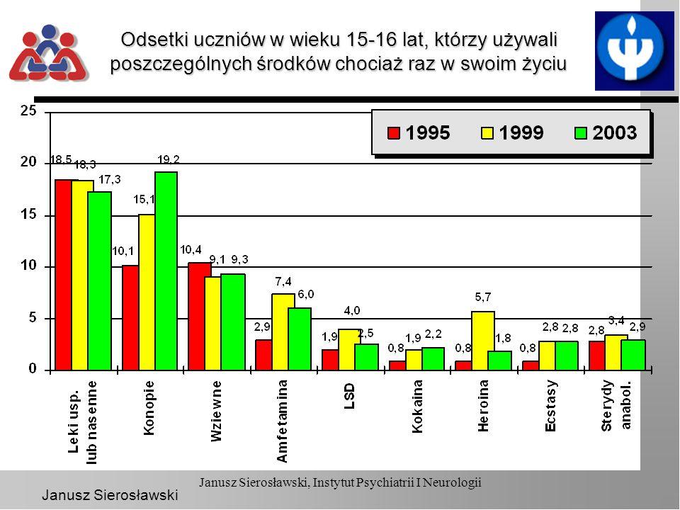 Janusz Sierosławski Podsumowanie W grupie młodzieży w wieku 15-16 lat wzrost rozpowszechnienia używania konopi i stabilizacja w przypadku innych substancji W grupie młodzieży w wieku 17-18 lat wzrost rozpowszechnienia używania większości substancji Picie nadal pozostaje znacznie bardziej rozpowszechnionym problemem niż sięganie po substancje nielegalne Wzrost dostępności substancji w ocenach badanych – większy w ocenach starszej młodzieży