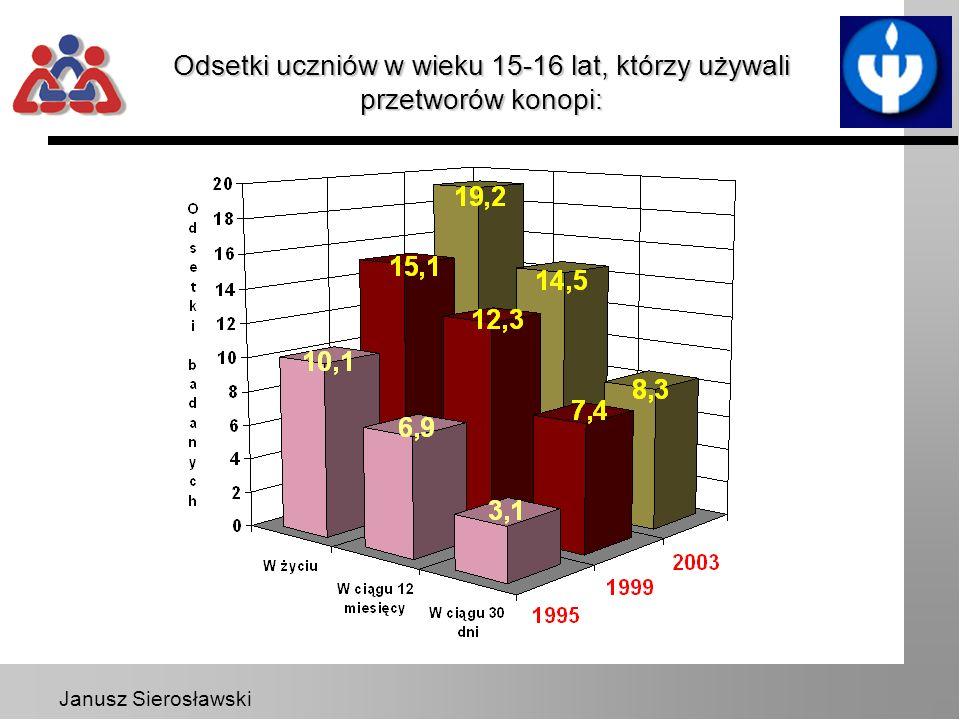 Janusz Sierosławski Odsetki uczniów w wieku 15-16 lat, którzy używali przetworów konopi: