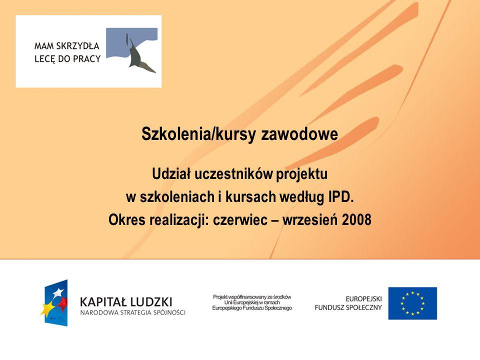 Szkolenia/kursy zawodowe Udział uczestników projektu w szkoleniach i kursach według IPD. Okres realizacji: czerwiec – wrzesień 2008