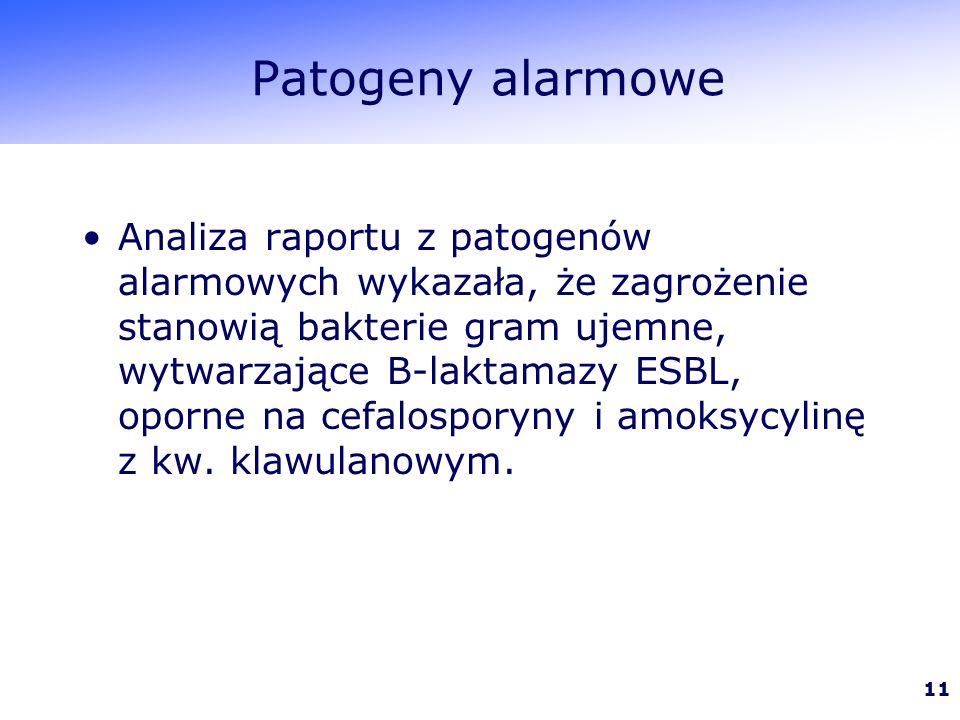 11 Patogeny alarmowe Analiza raportu z patogenów alarmowych wykazała, że zagrożenie stanowią bakterie gram ujemne, wytwarzające B-laktamazy ESBL, oporne na cefalosporyny i amoksycylinę z kw.