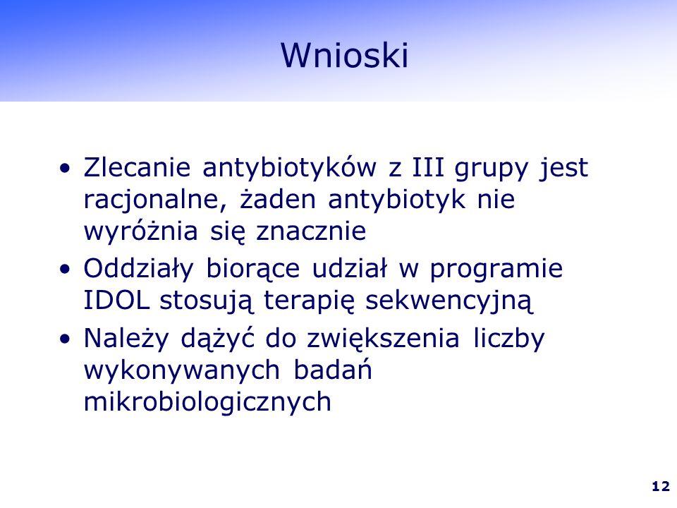 12 Wnioski Zlecanie antybiotyków z III grupy jest racjonalne, żaden antybiotyk nie wyróżnia się znacznie Oddziały biorące udział w programie IDOL stosują terapię sekwencyjną Należy dążyć do zwiększenia liczby wykonywanych badań mikrobiologicznych