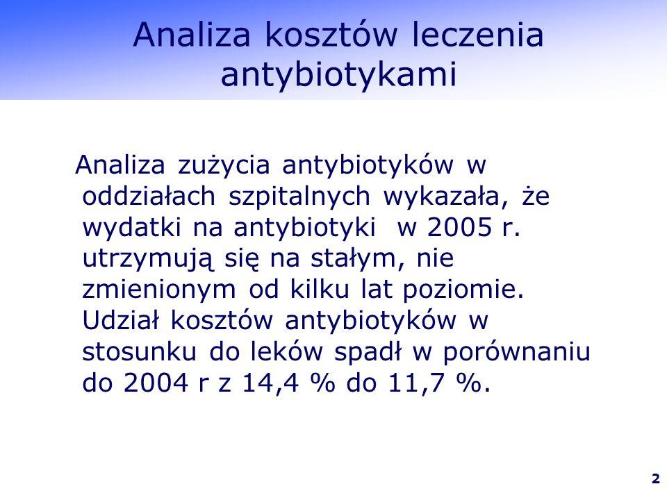 2 Analiza kosztów leczenia antybiotykami Analiza zużycia antybiotyków w oddziałach szpitalnych wykazała, że wydatki na antybiotyki w 2005 r.