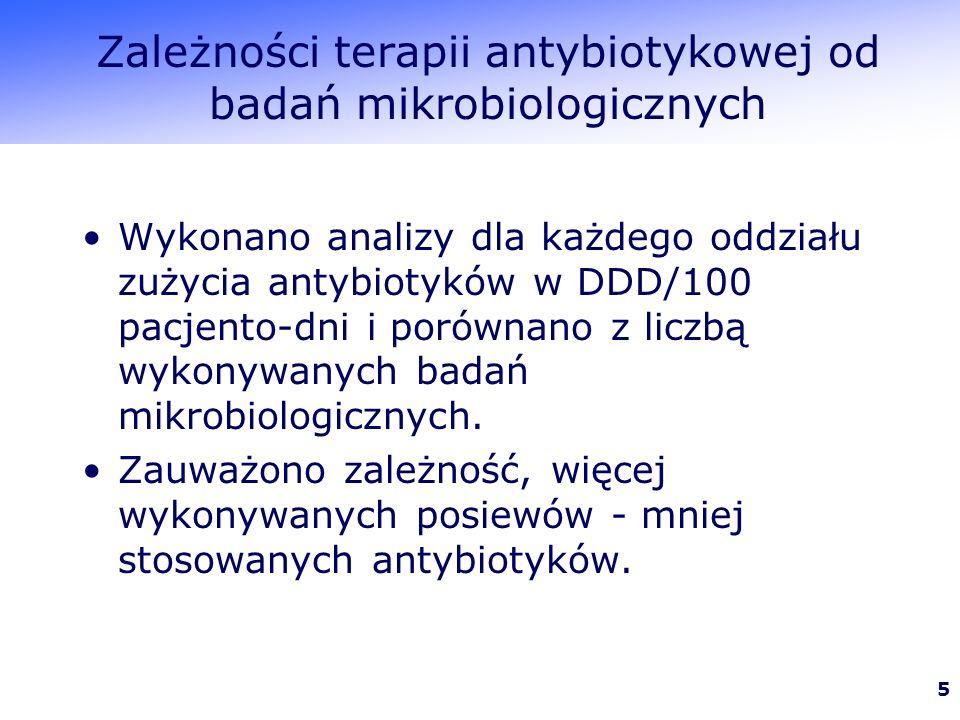 5 Zależności terapii antybiotykowej od badań mikrobiologicznych Wykonano analizy dla każdego oddziału zużycia antybiotyków w DDD/100 pacjento-dni i porównano z liczbą wykonywanych badań mikrobiologicznych.