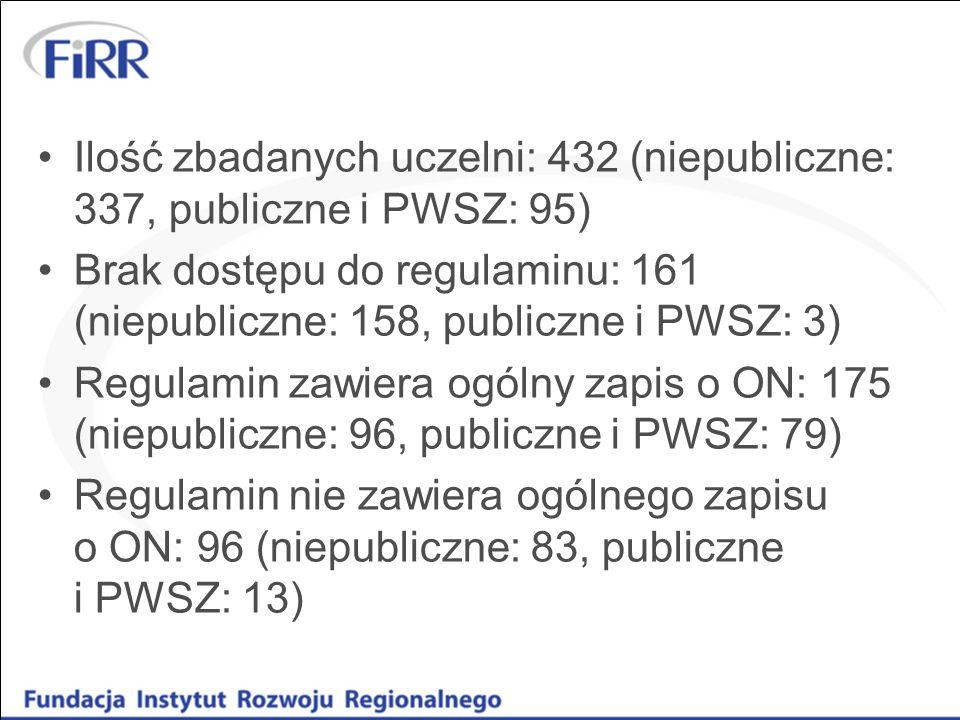 Ilość zbadanych uczelni: 432 (niepubliczne: 337, publiczne i PWSZ: 95) Brak dostępu do regulaminu: 161 (niepubliczne: 158, publiczne i PWSZ: 3) Regula