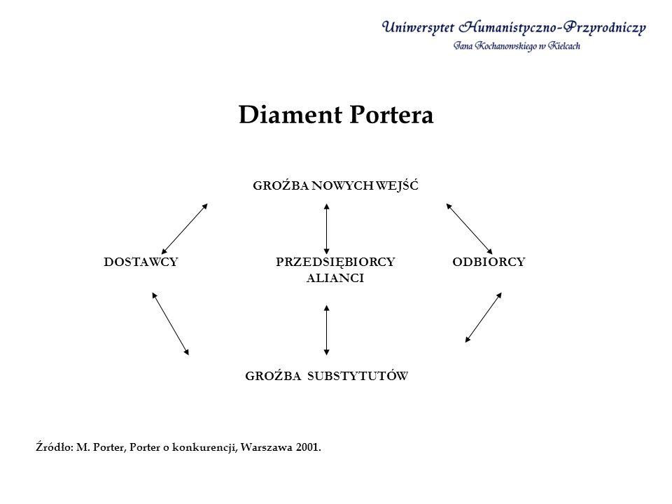 Diament Portera GROŹBA NOWYCH WEJŚĆ DOSTAWCYODBIORCY GROŹBA SUBSTYTUTÓW PRZEDSIĘBIORCY ALIANCI Źródło: M. Porter, Porter o konkurencji, Warszawa 2001.