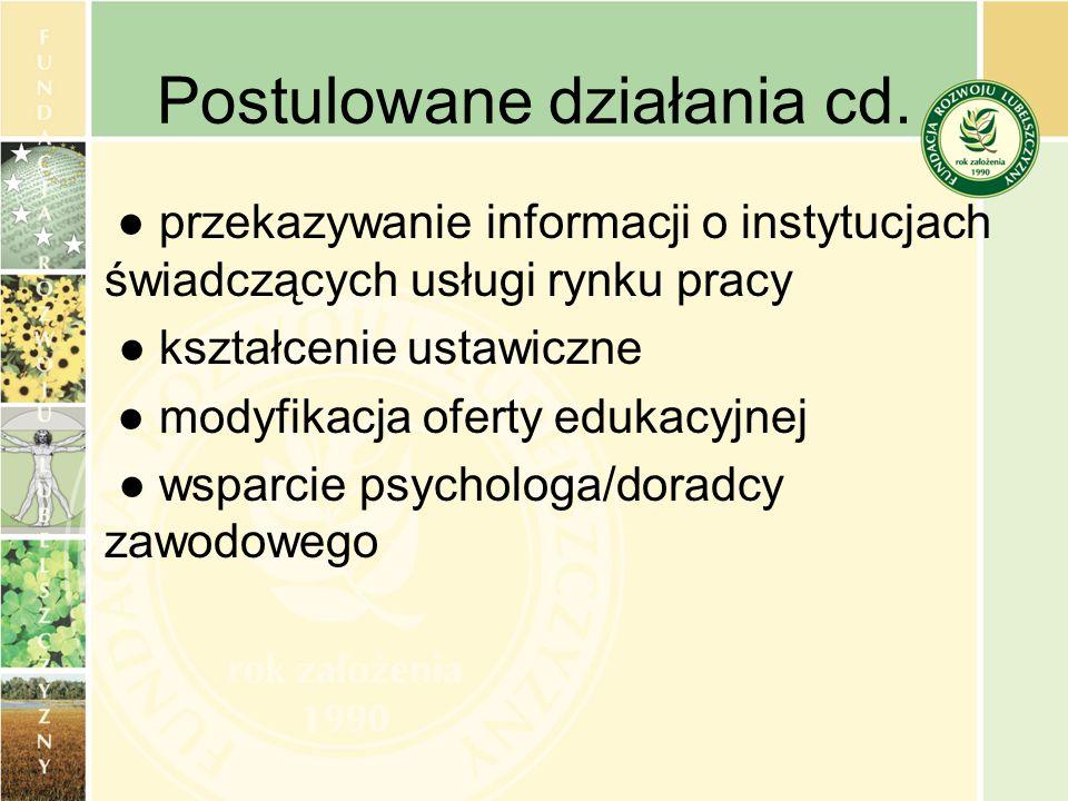 Postulowane działania cd. przekazywanie informacji o instytucjach świadczących usługi rynku pracy kształcenie ustawiczne modyfikacja oferty edukacyjne