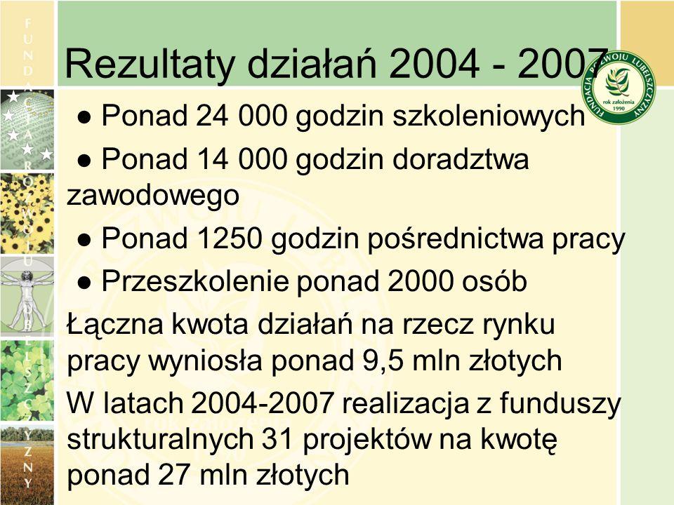 Rezultaty działań 2004 - 2007 Ponad 24 000 godzin szkoleniowych Ponad 14 000 godzin doradztwa zawodowego Ponad 1250 godzin pośrednictwa pracy Przeszko