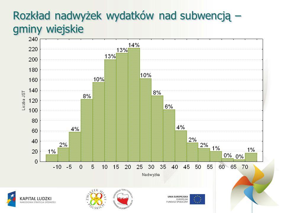 Rozkład nadwyżek wydatków nad subwencją – gminy wiejskie
