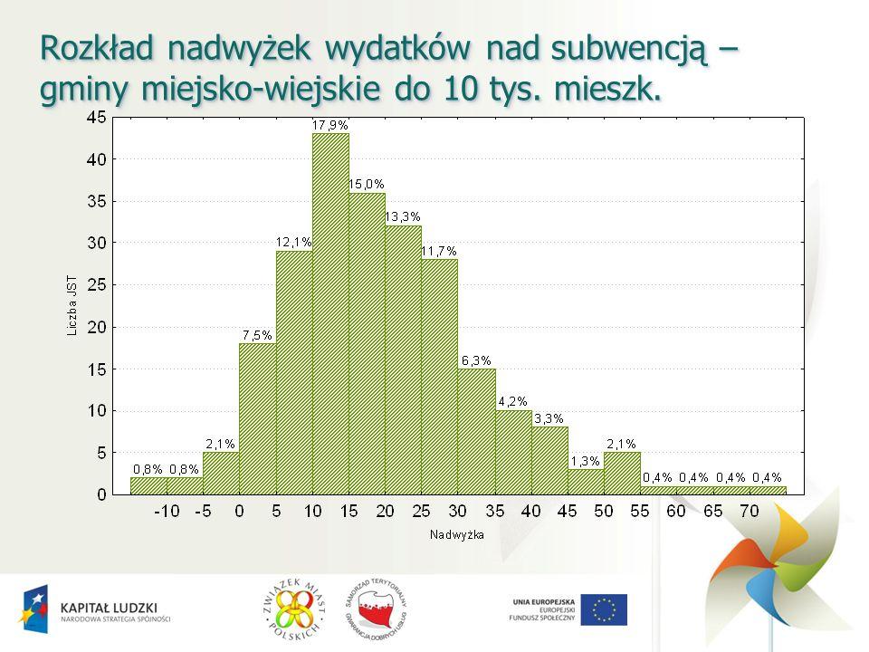 Rozkład nadwyżek wydatków nad subwencją – gminy miejsko-wiejskie do 10 tys. mieszk.