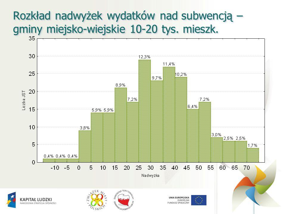 Rozkład nadwyżek wydatków nad subwencją – gminy miejsko-wiejskie 10-20 tys. mieszk.