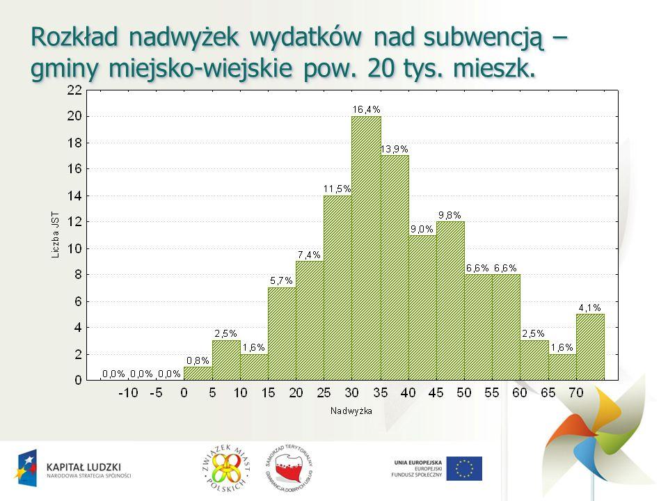 Rozkład nadwyżek wydatków nad subwencją – gminy miejsko-wiejskie pow. 20 tys. mieszk.