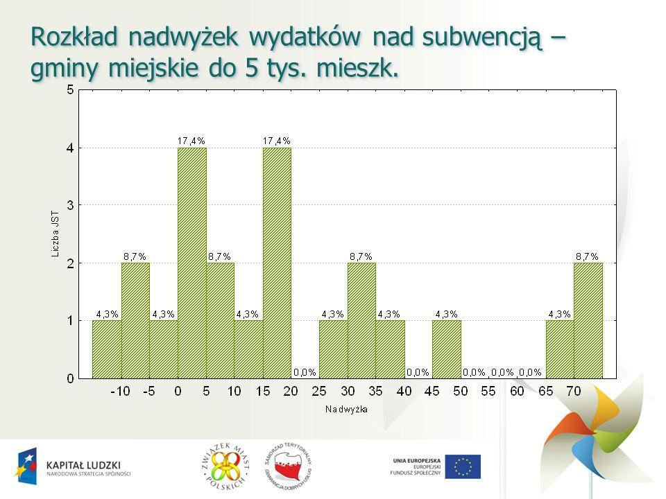Rozkład nadwyżek wydatków nad subwencją – gminy miejskie do 5 tys. mieszk.
