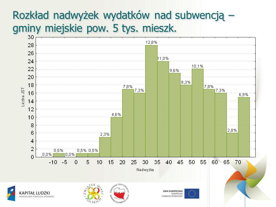 Rozkład nadwyżek wydatków nad subwencją – gminy miejskie pow. 5 tys. mieszk.