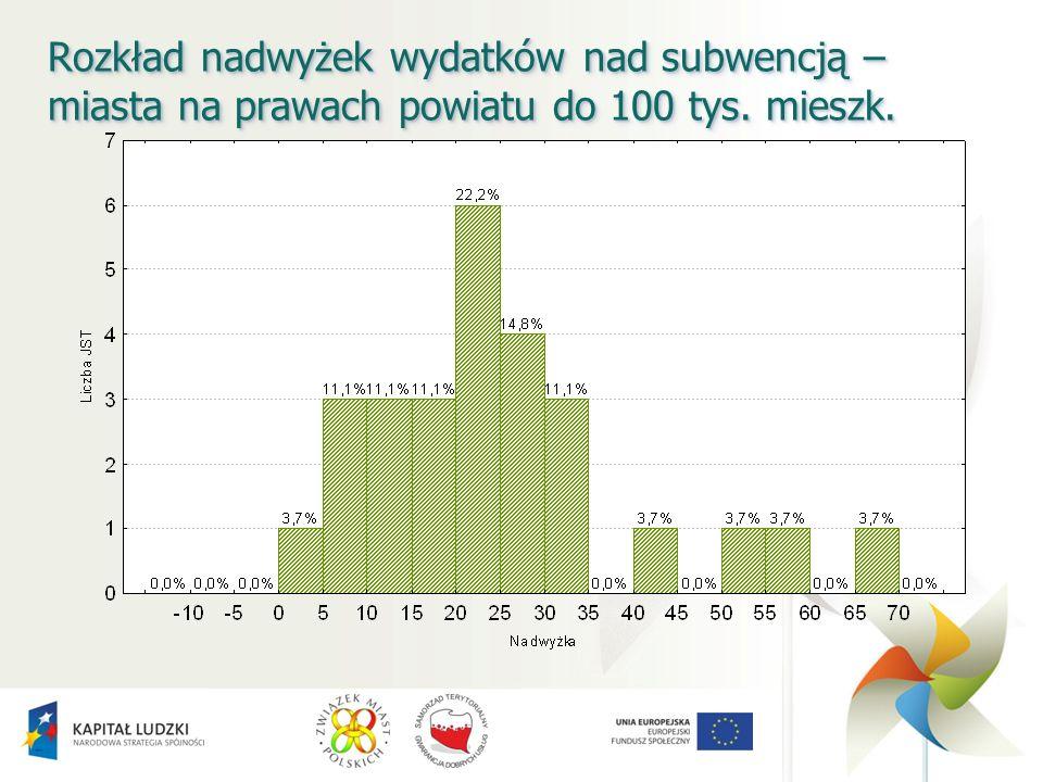 Rozkład nadwyżek wydatków nad subwencją – miasta na prawach powiatu do 100 tys. mieszk.