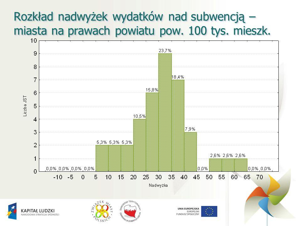 Rozkład nadwyżek wydatków nad subwencją – miasta na prawach powiatu pow. 100 tys. mieszk.