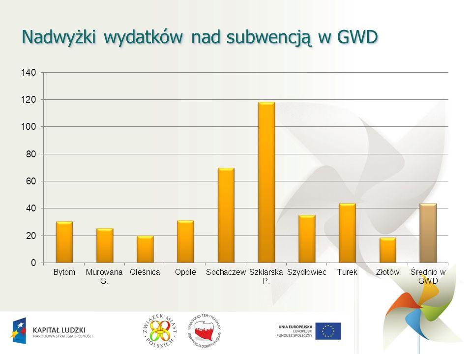 Nadwyżki wydatków nad subwencją w GWD