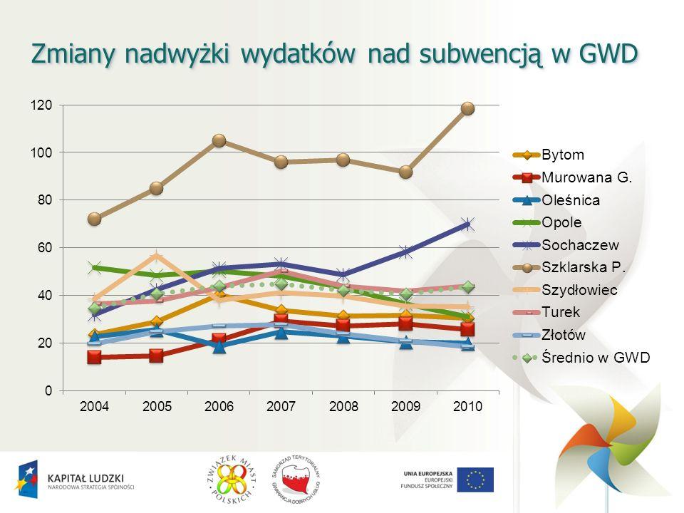 Zmiany nadwyżki wydatków nad subwencją w GWD