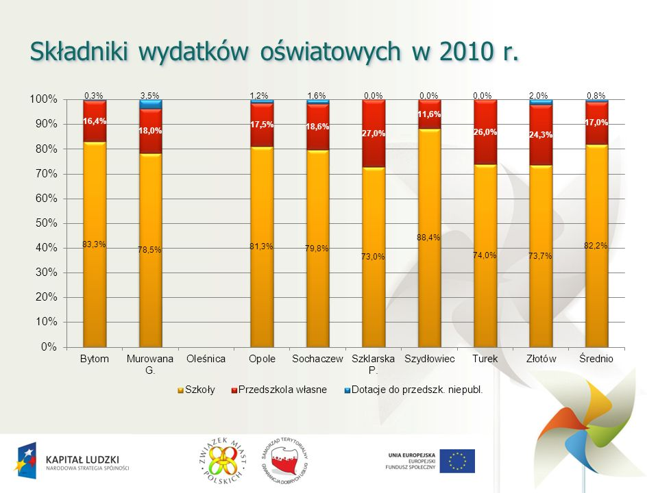 Składniki wydatków oświatowych w 2010 r.