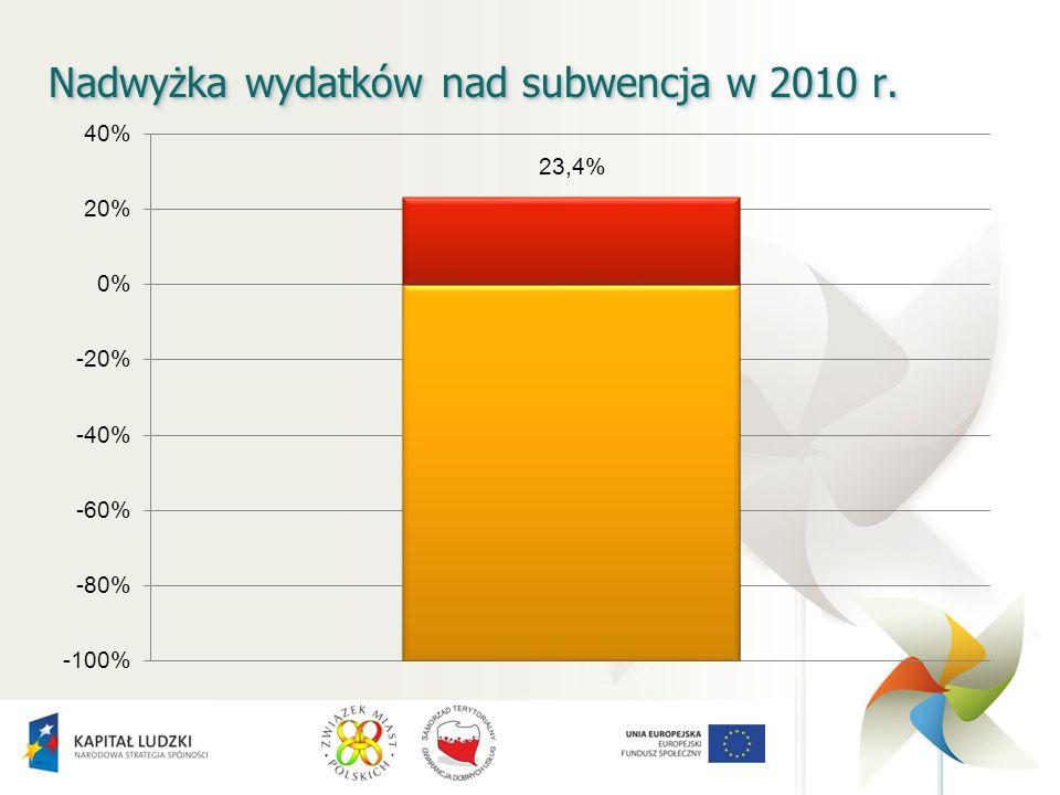 Nadwyżka wydatków nad subwencja w 2010 r.