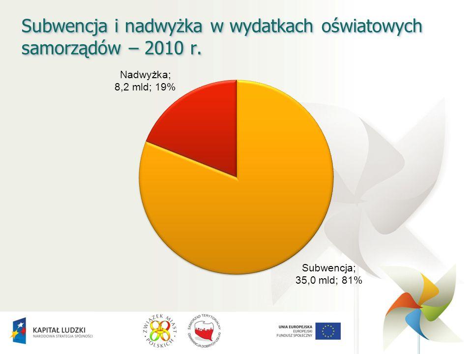Subwencja i nadwyżka w wydatkach oświatowych samorządów – 2010 r.
