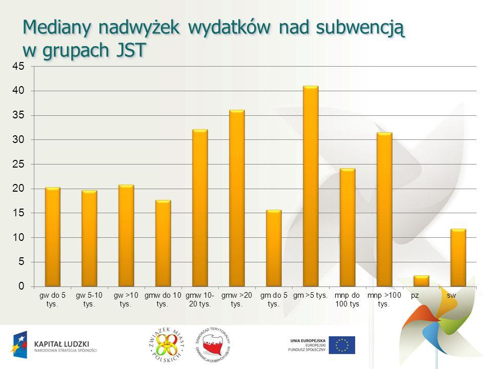 Mediany nadwyżek wydatków nad subwencją w grupach JST