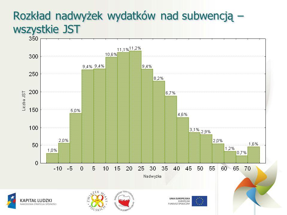 Rozkład nadwyżek wydatków nad subwencją – wszystkie JST