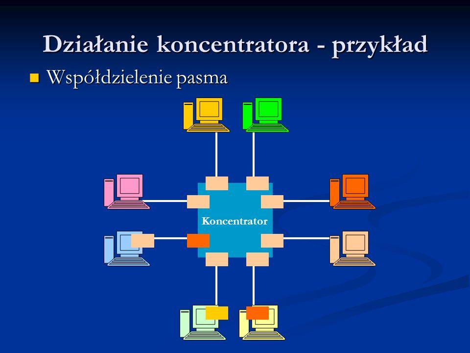 Działanie koncentratora - przykład Współdzielenie pasma Współdzielenie pasma Koncentrator