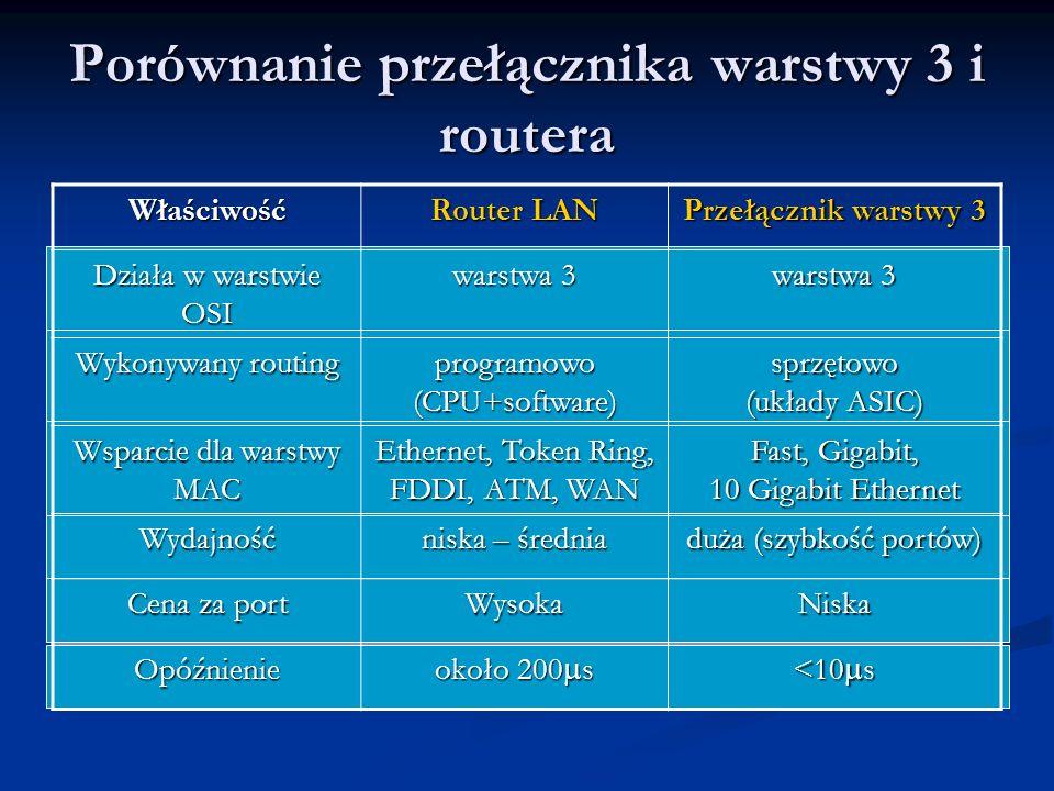 Porównanie przełącznika warstwy 3 i routera Właściwość Router LAN Przełącznik warstwy 3 Działa w warstwie OSI warstwa 3 Wykonywany routing programowo