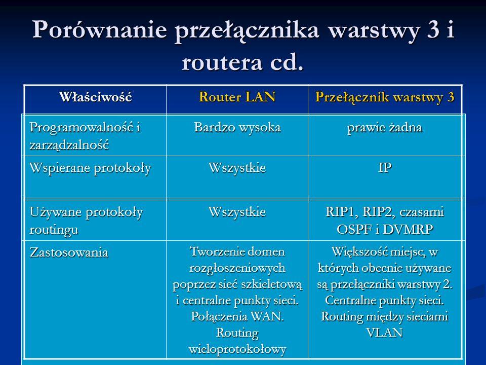 Porównanie przełącznika warstwy 3 i routera cd. Właściwość Router LAN Przełącznik warstwy 3 Programowalność i zarządzalność Bardzo wysoka prawie żadna