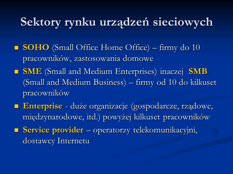 Sektory rynku urządzeń sieciowych SOHO (Small Office Home Office) – firmy do 10 pracowników, zastosowania domowe SOHO (Small Office Home Office) – fir