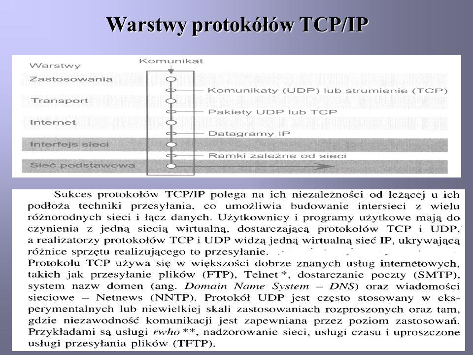 Warstwy protokółów TCP/IP